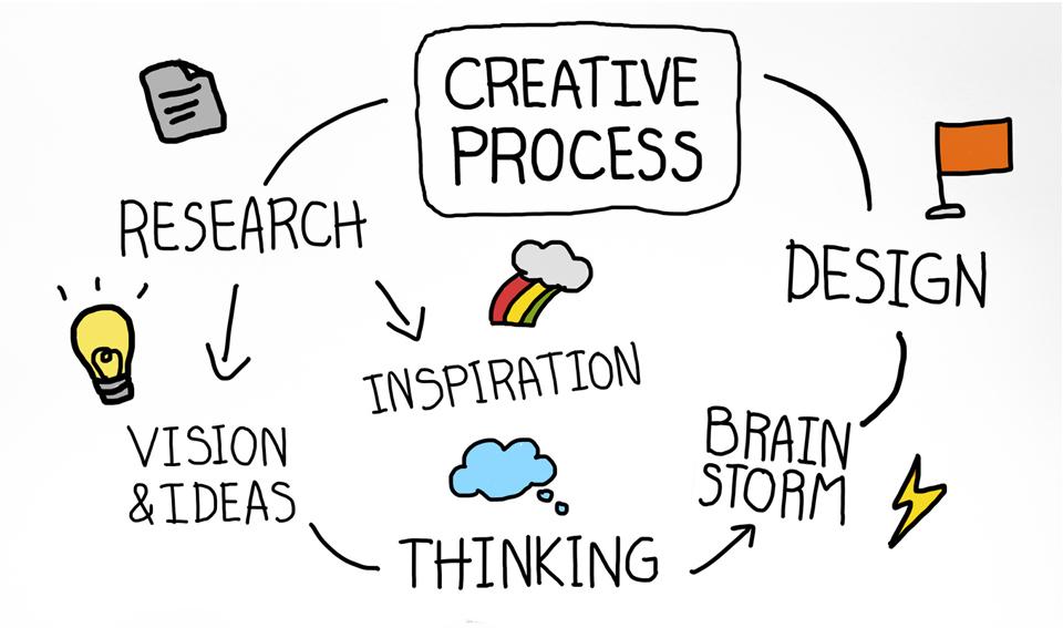 processo-creativo-brainstorming